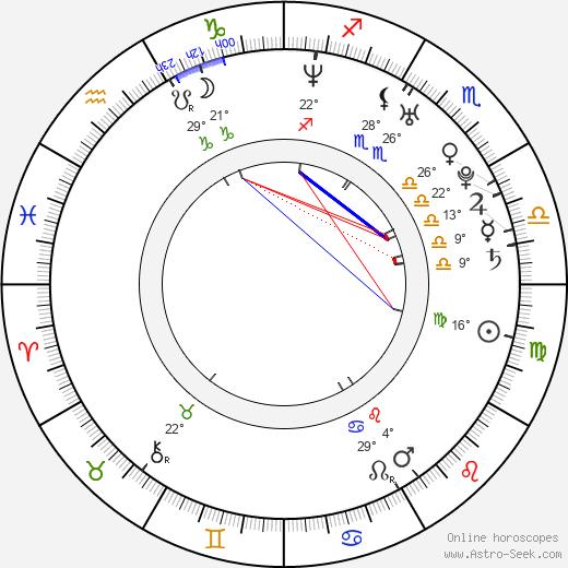 Julie Gonzalo birth chart, biography, wikipedia 2018, 2019