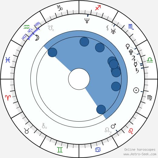 Lachlan Nieboer wikipedia, horoscope, astrology, instagram