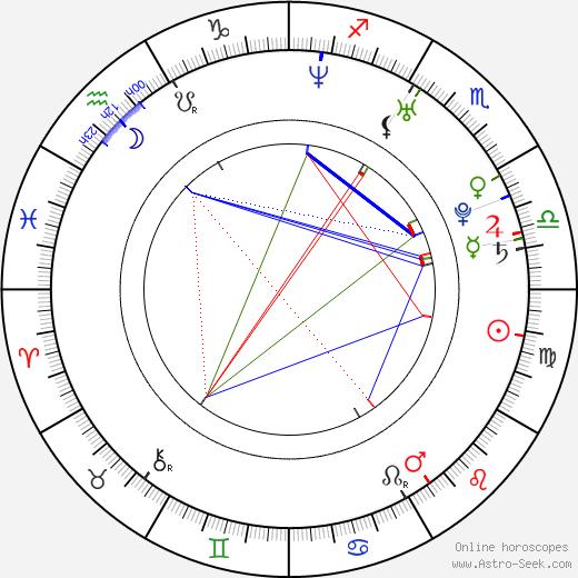 Lachlan Nieboer birth chart, Lachlan Nieboer astro natal horoscope, astrology