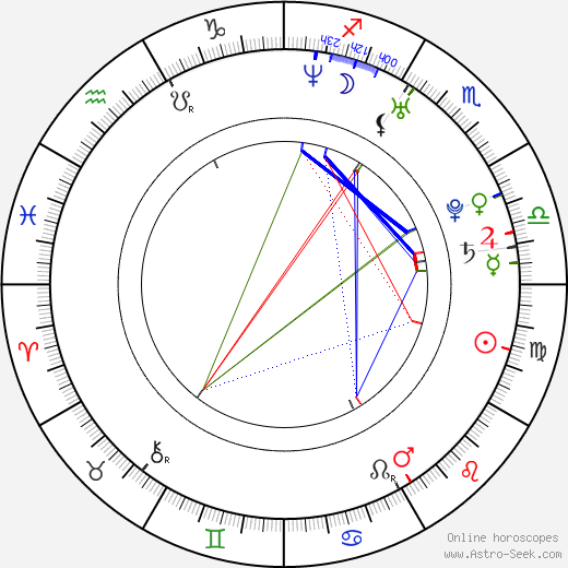 Magdaléna Bianka Ištoková astro natal birth chart, Magdaléna Bianka Ištoková horoscope, astrology