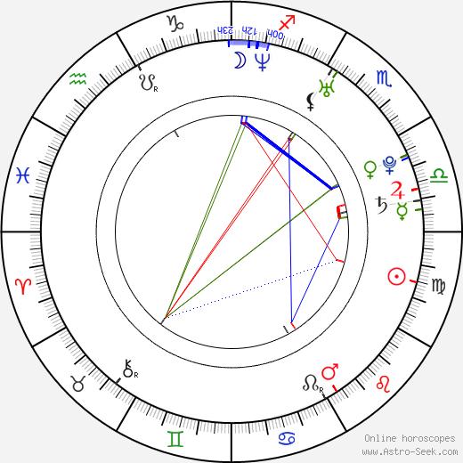 Marianna Palka tema natale, oroscopo, Marianna Palka oroscopi gratuiti, astrologia