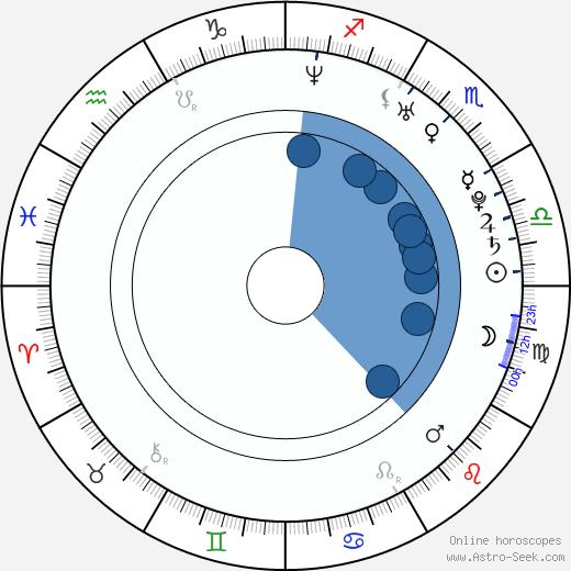 Maritza Bustamante wikipedia, horoscope, astrology, instagram