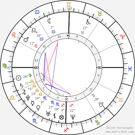 Nicole Richie birth chart, biography, wikipedia 2019, 2020