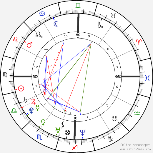 Nicole Richie astro natal birth chart, Nicole Richie horoscope, astrology