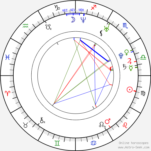 Pippa Black astro natal birth chart, Pippa Black horoscope, astrology