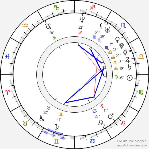 Rick DiPietro birth chart, biography, wikipedia 2019, 2020