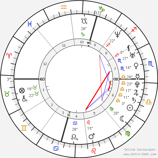 Serena Williams birth chart, biography, wikipedia 2019, 2020