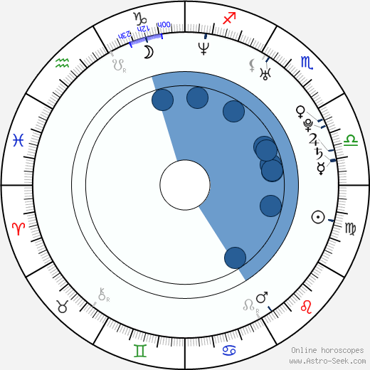 Si-jeok Seo wikipedia, horoscope, astrology, instagram