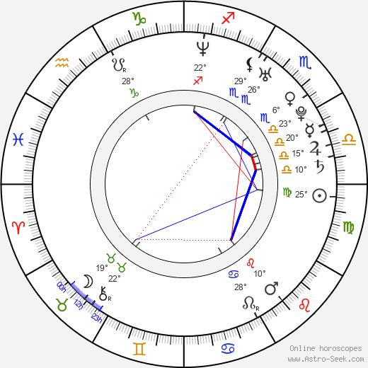 Tanisha Harper birth chart, biography, wikipedia 2019, 2020