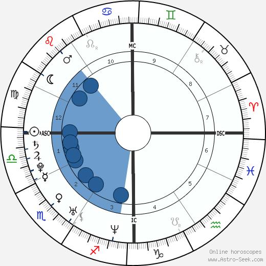 Van Hansis wikipedia, horoscope, astrology, instagram