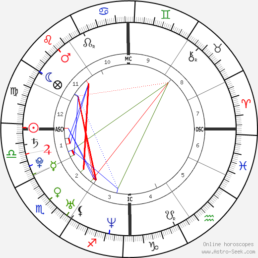 Van Hansis birth chart, Van Hansis astro natal horoscope, astrology