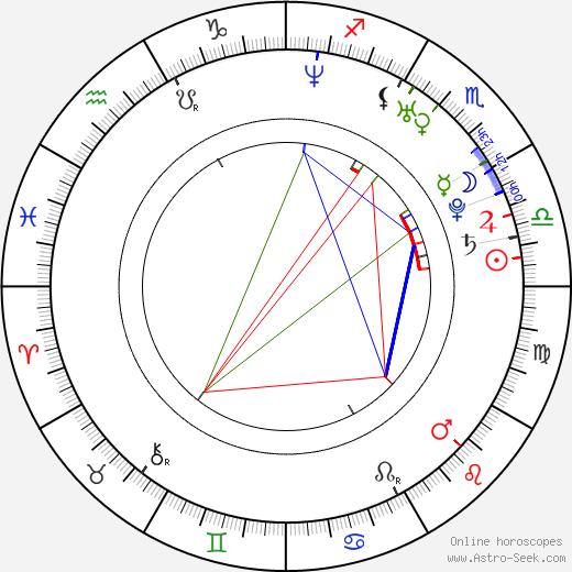 Xiaolu Li birth chart, Xiaolu Li astro natal horoscope, astrology