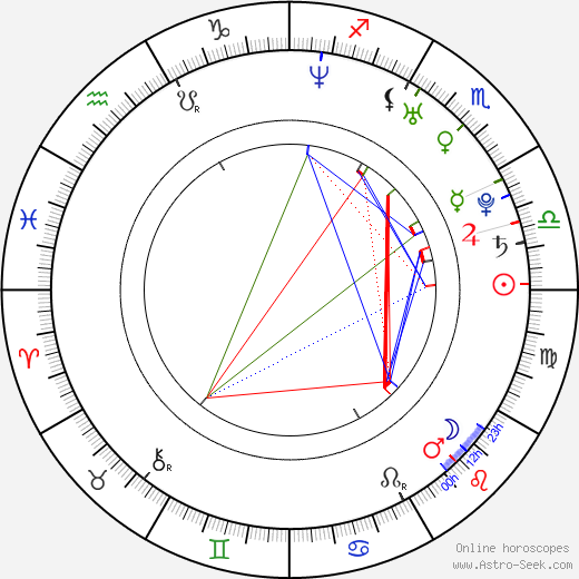 Yuki Matsuzaki birth chart, Yuki Matsuzaki astro natal horoscope, astrology