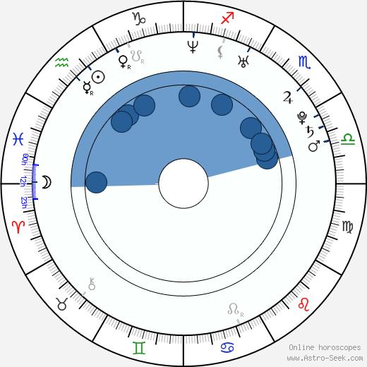 Agnieszka Kawiorska wikipedia, horoscope, astrology, instagram