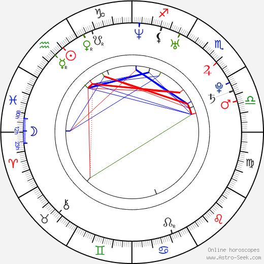 Agnieszka Kawiorska astro natal birth chart, Agnieszka Kawiorska horoscope, astrology