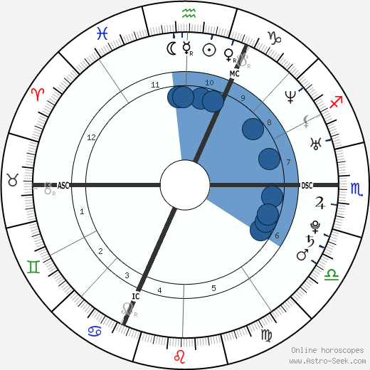 Arnaud Hybois wikipedia, horoscope, astrology, instagram