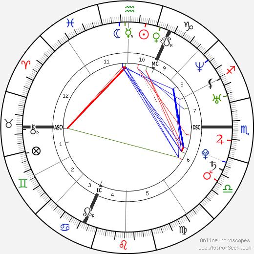 Arnaud Hybois tema natale, oroscopo, Arnaud Hybois oroscopi gratuiti, astrologia
