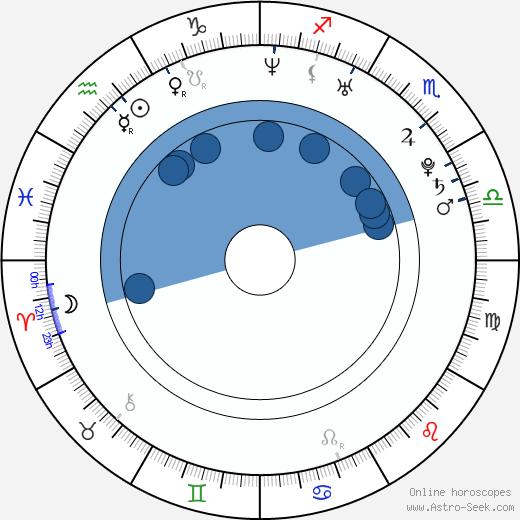 Bambadjan Bamba wikipedia, horoscope, astrology, instagram