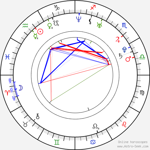 Bambadjan Bamba astro natal birth chart, Bambadjan Bamba horoscope, astrology