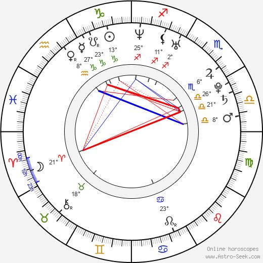 Brett Simmons birth chart, biography, wikipedia 2020, 2021