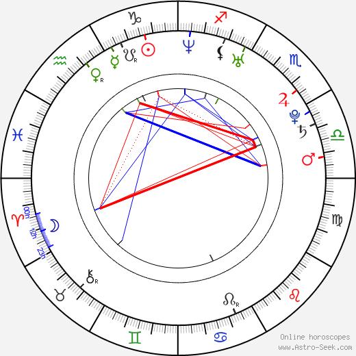 Brett Simmons birth chart, Brett Simmons astro natal horoscope, astrology