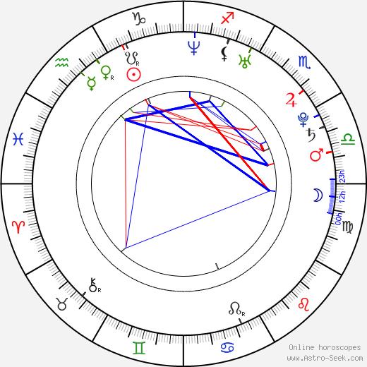 Kings of Leon Caleb Followill день рождения гороскоп, Caleb Followill Натальная карта онлайн