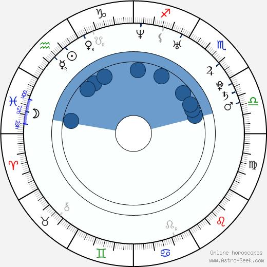 Camila Alves wikipedia, horoscope, astrology, instagram