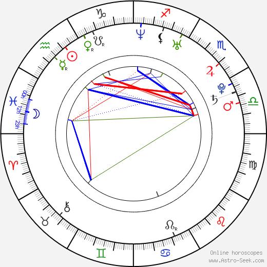 Camila Alves tema natale, oroscopo, Camila Alves oroscopi gratuiti, astrologia