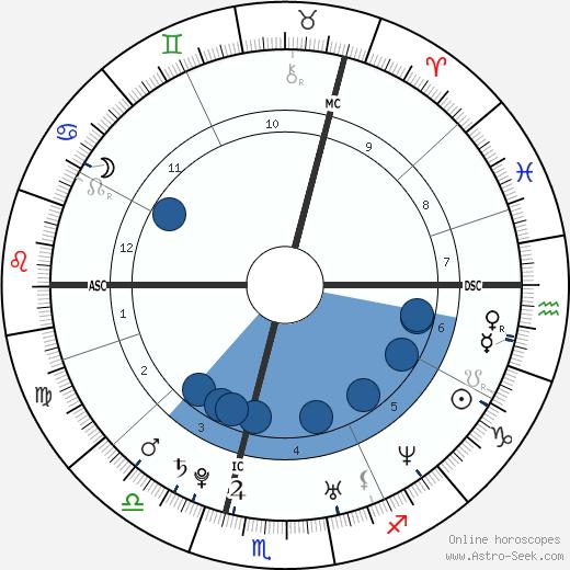 Catherine, Duchess of Cambridge wikipedia, horoscope, astrology, instagram