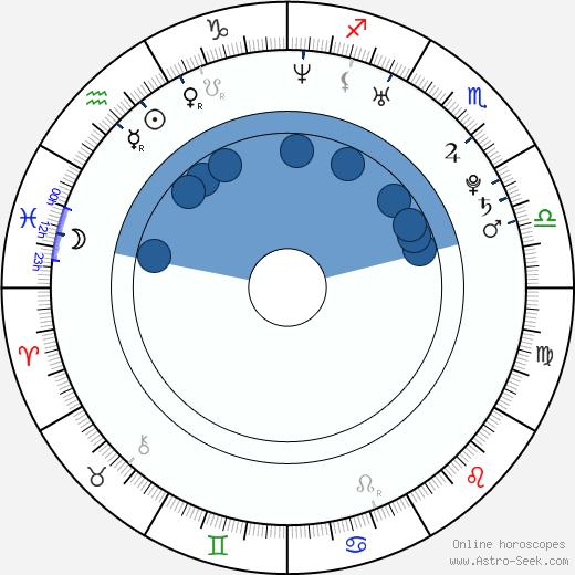 Dan Riesser wikipedia, horoscope, astrology, instagram