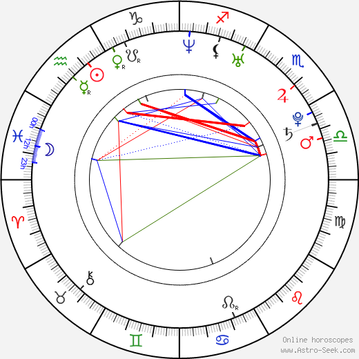 Dan Riesser astro natal birth chart, Dan Riesser horoscope, astrology