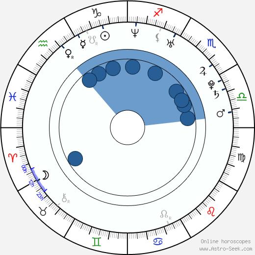 David Jirka wikipedia, horoscope, astrology, instagram