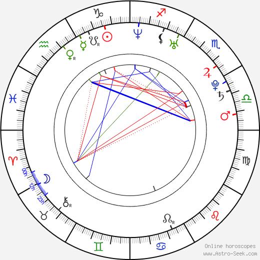 David Jirka birth chart, David Jirka astro natal horoscope, astrology
