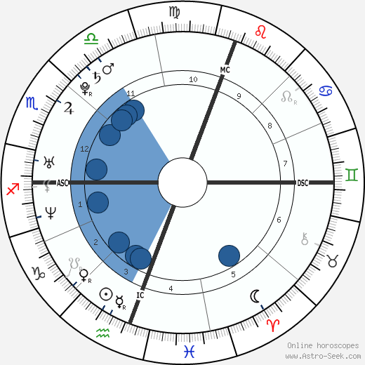 David Logan Mathew wikipedia, horoscope, astrology, instagram