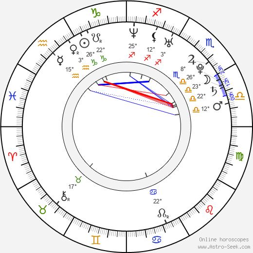 Diana Garcia birth chart, biography, wikipedia 2020, 2021