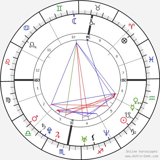 Eddie Redmayne tema natale, oroscopo, Eddie Redmayne oroscopi gratuiti, astrologia