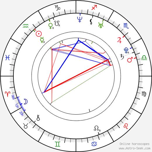 Елена Папаризу Elena Paparizou день рождения гороскоп, Elena Paparizou Натальная карта онлайн