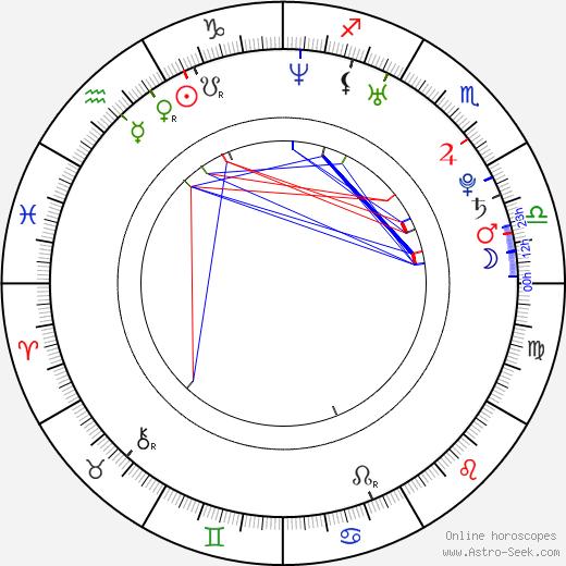 Emina Jahović tema natale, oroscopo, Emina Jahović oroscopi gratuiti, astrologia