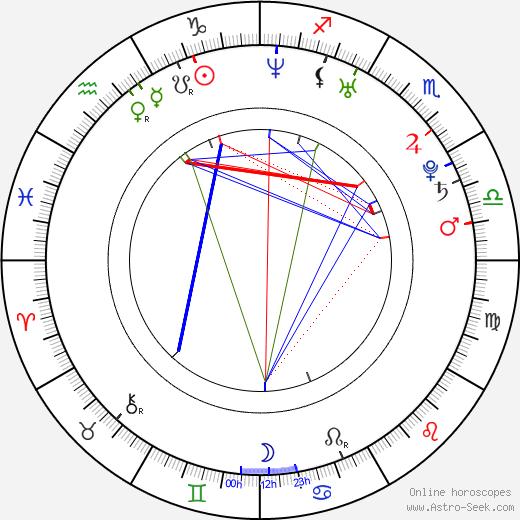 Гэби Хоффманн Gaby Hoffmann день рождения гороскоп, Gaby Hoffmann Натальная карта онлайн