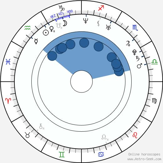 Geoffrey Wigdor wikipedia, horoscope, astrology, instagram