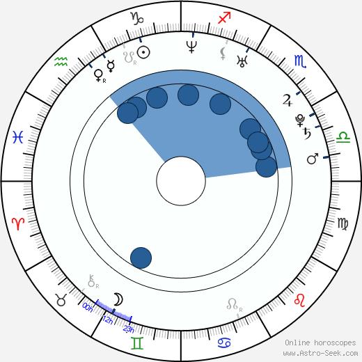 Gilbert Arenas wikipedia, horoscope, astrology, instagram