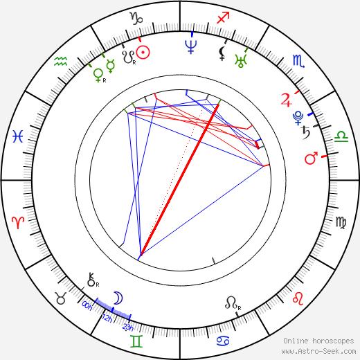 Gilbert Arenas birth chart, Gilbert Arenas astro natal horoscope, astrology