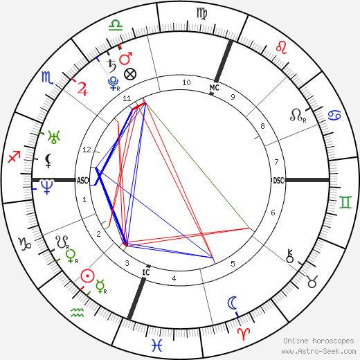 Gregory Logan Mathew день рождения гороскоп, Gregory Logan Mathew Натальная карта онлайн