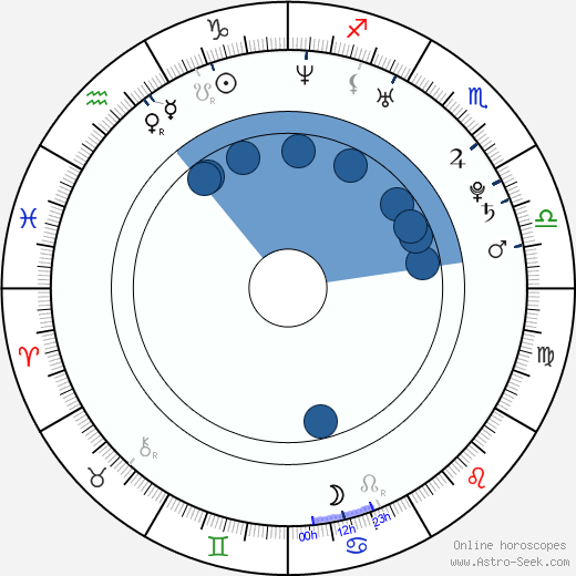 Henriette Richter-Röhl wikipedia, horoscope, astrology, instagram