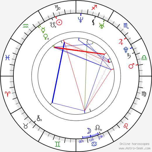 Henriette Richter-Röhl astro natal birth chart, Henriette Richter-Röhl horoscope, astrology