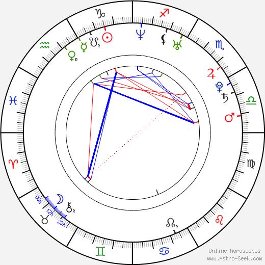 Janica Kosteličová birth chart, Janica Kosteličová astro natal horoscope, astrology