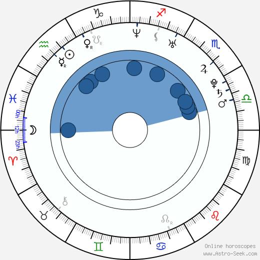 Jesse Millward wikipedia, horoscope, astrology, instagram