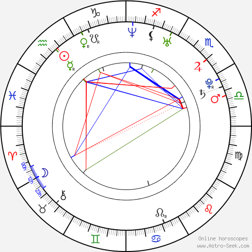 Josh Koffman день рождения гороскоп, Josh Koffman Натальная карта онлайн
