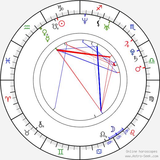 Josh Ryan Evans birth chart, Josh Ryan Evans astro natal horoscope, astrology