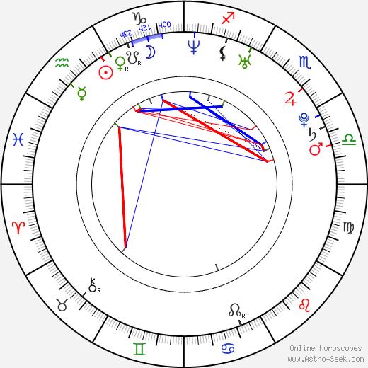 Lenka Taussigová astro natal birth chart, Lenka Taussigová horoscope, astrology